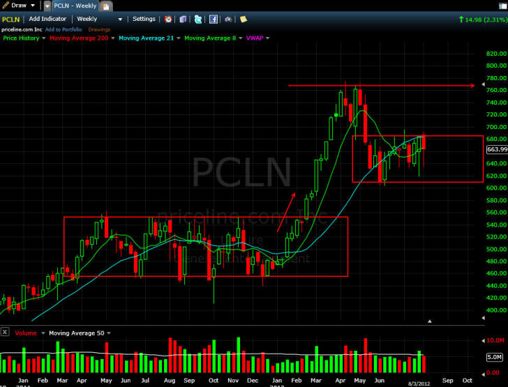Stock options for pcln
