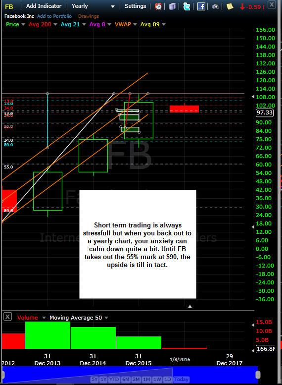 Fb options trade