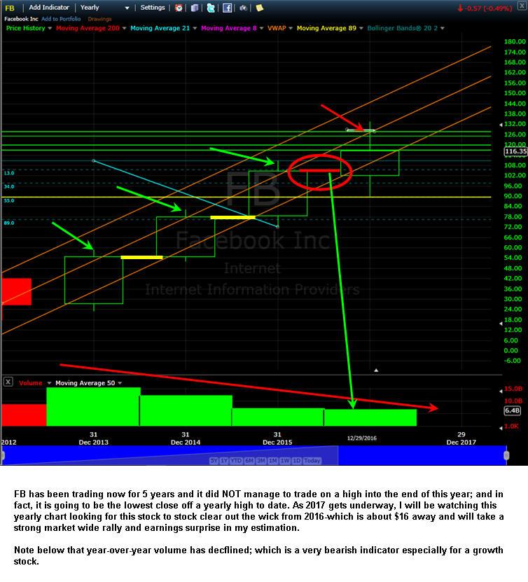 Options trading fb