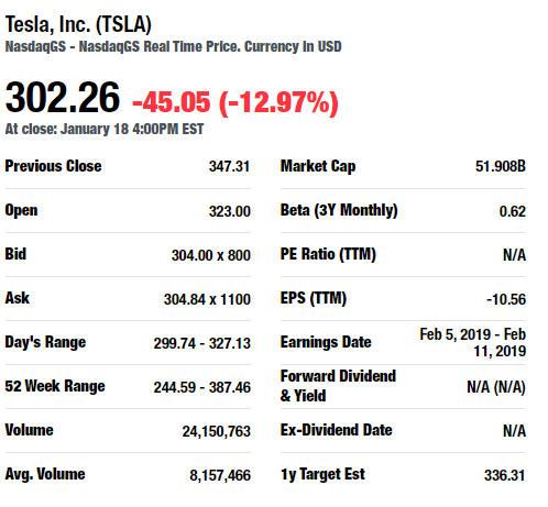 TSLA Trade Ideas
